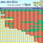 Policy Chart Table – LIC Best Policy Chart Table – पालिसी प्लान चार्ट