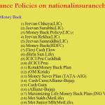 Life Insurance Policies Plan – Best Life Policies Review