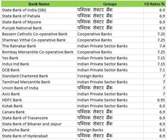 bank fd rates