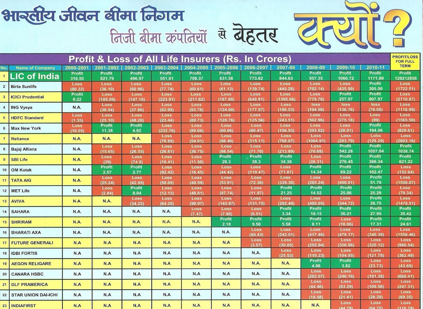 Why LIC is better than private insurance Comp