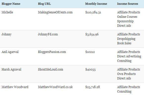 top 5 blogger earning
