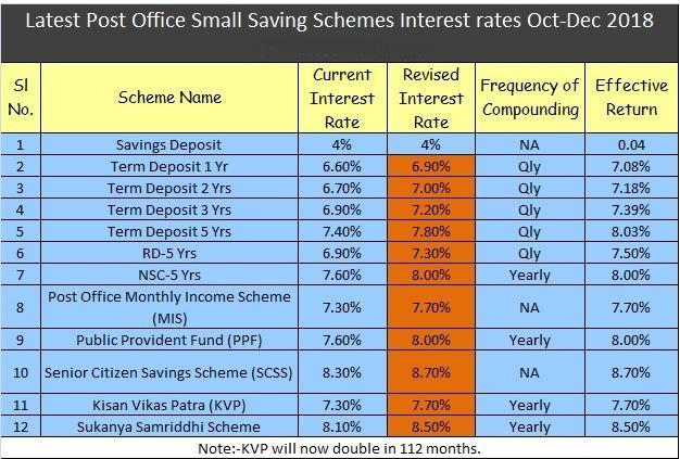 post office interest rates table